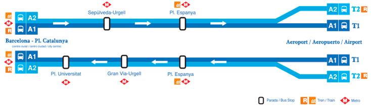 plan Aérobus navette Barcelone
