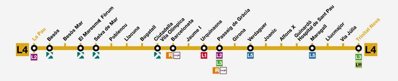 metro barcelona l4